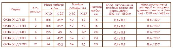 Таблица ОКТк