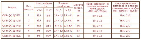 Таблица ОКТп